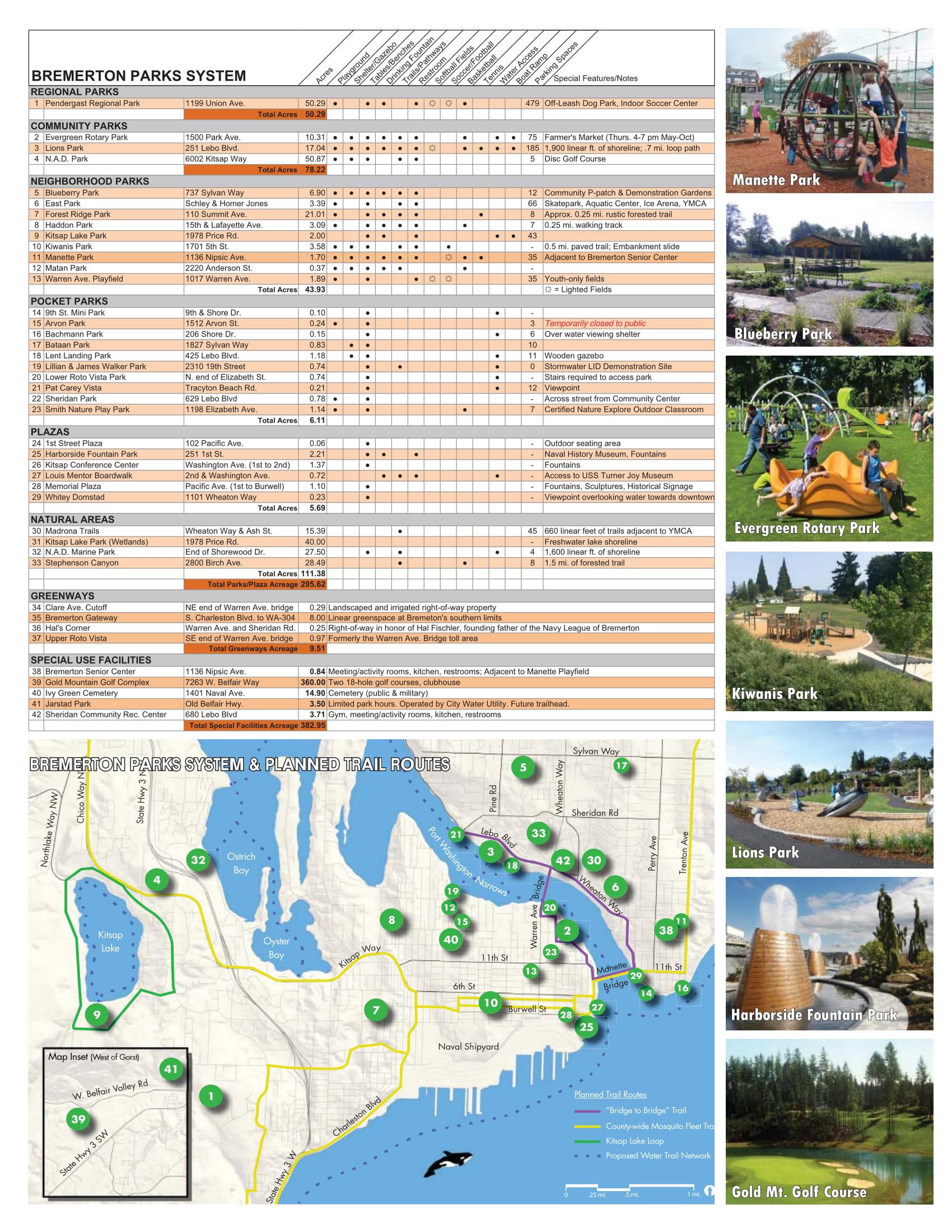 Bremerton Parks & Recreation
